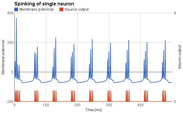 Priebeh potenciálu na umelom neuróne typu Chattering
