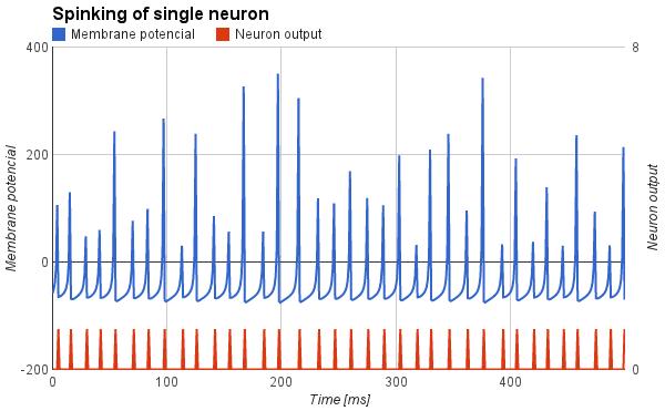 Priebeh potenciálu na umelom neuróne typu Fast spiking