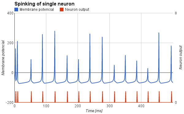 Priebeh potenciálu na umelom neuróne typu Intrinsically bursting