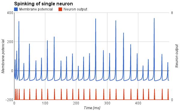 Priebeh potenciálu na umelom neuróne typu Low-threshold spiking