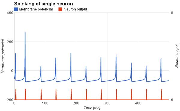 Priebeh potenciálu na umelom neuróne typu Regular spiking